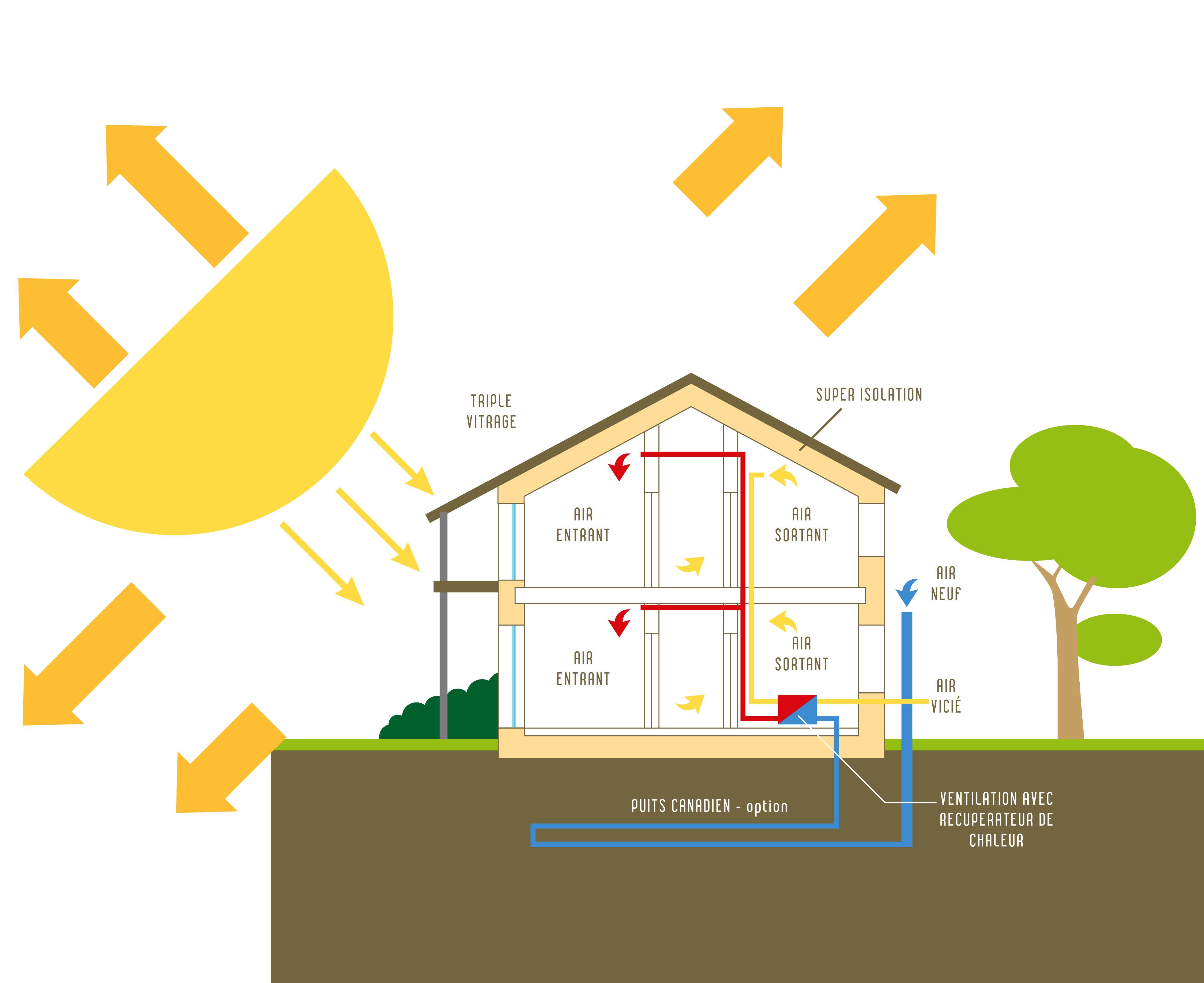 Habitat ecologique landes plein sud habitat for Qu est ce qu une maison bioclimatique